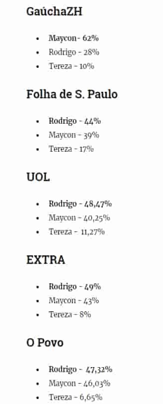 Porcentagem dos votos dos mídias