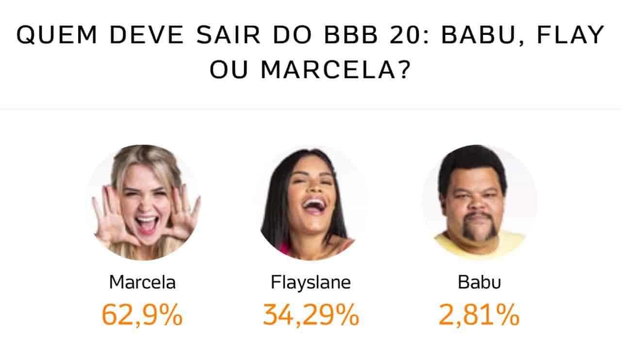 Porcentagem BBB 2021 – enquete e resultado parcial dos participantes