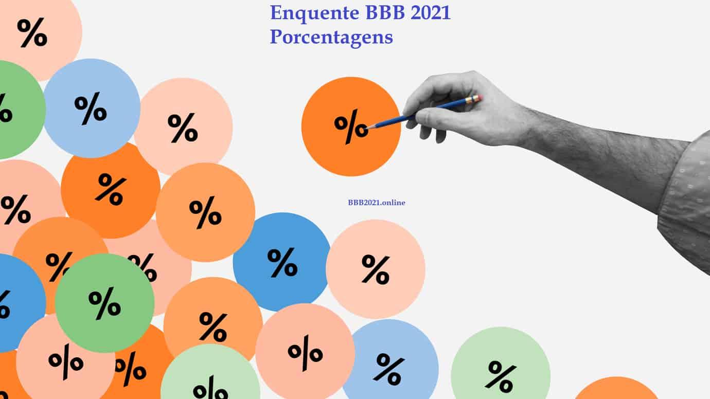 Porcentagens das enquetes do BBB 2021, emparedados, quem será eliminado?